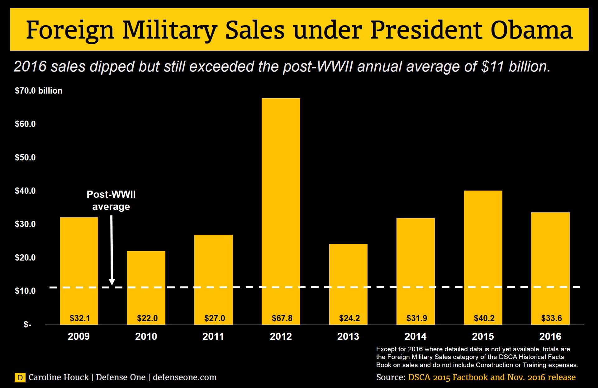 US Foreign Military Sales 3750730_original