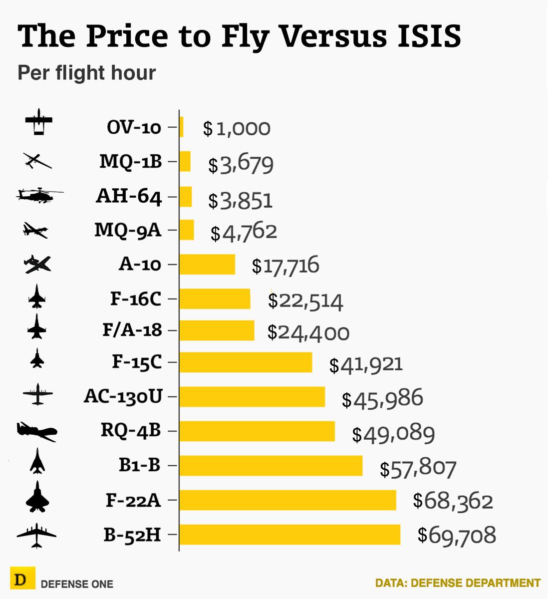 """Стоимость летного часа американской авиации в борьбе против """"Халифата"""""""