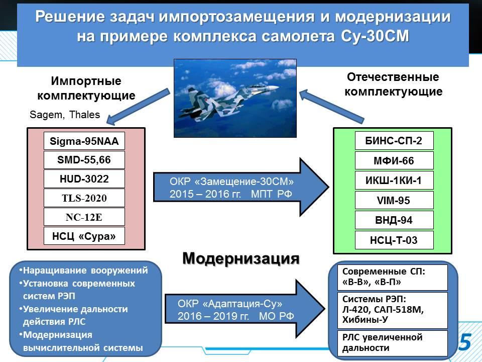 Деятельность КРЭТ по импортозамещению в области военных авиационных систем