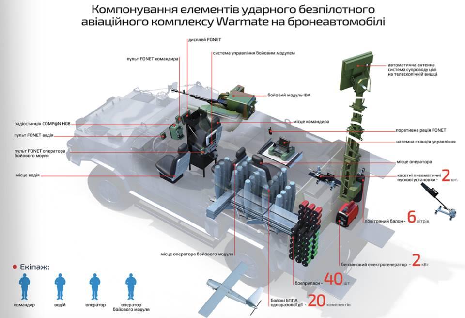 Польско-украинский разведывательно-ударный комплекс «Сокол»