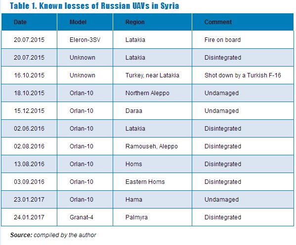 Применение российских БЛА в Сирии table