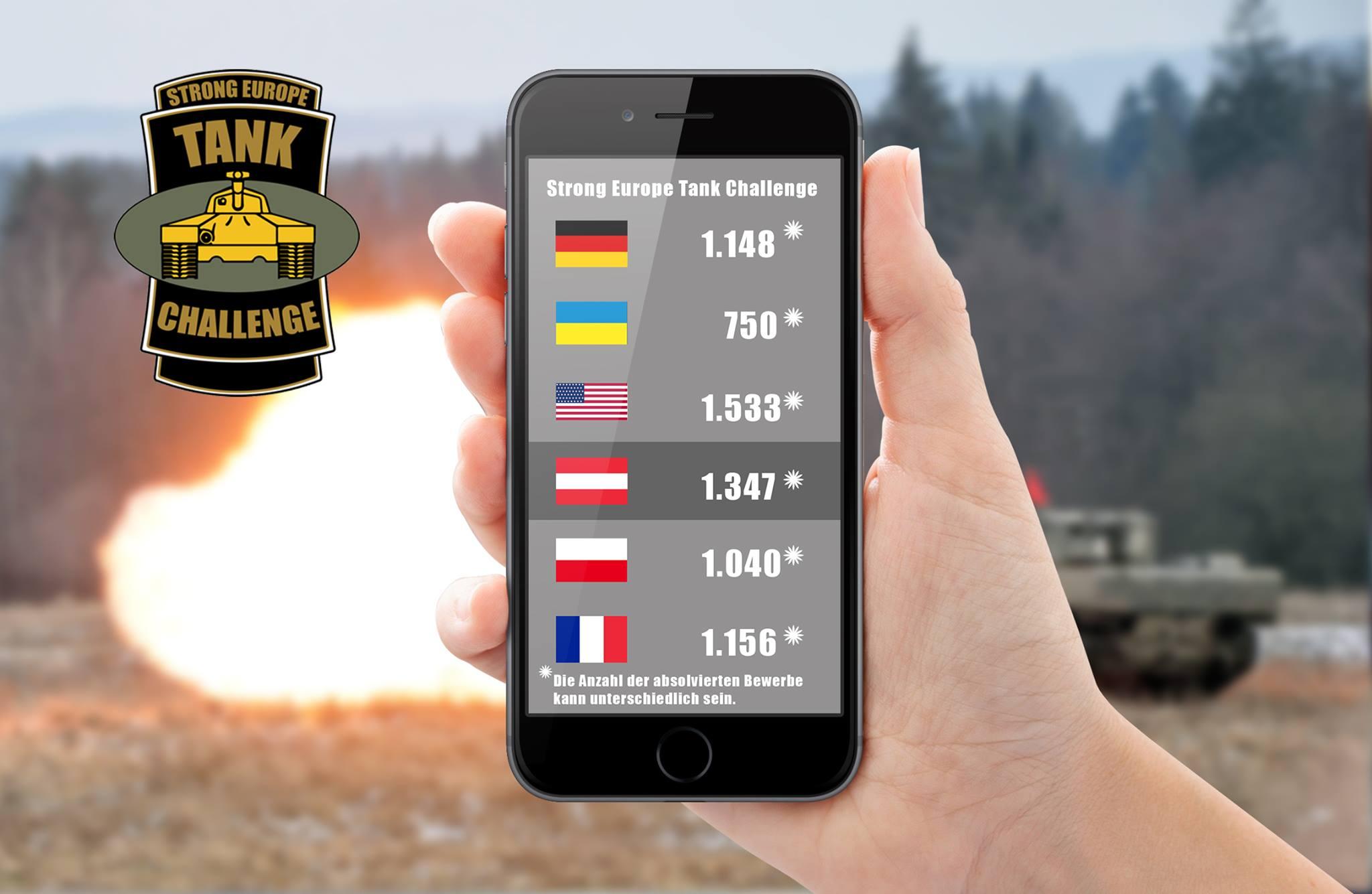 Украинская команда идет последней на европейских танковых соревнованиях Strong Europe Tank Challenge