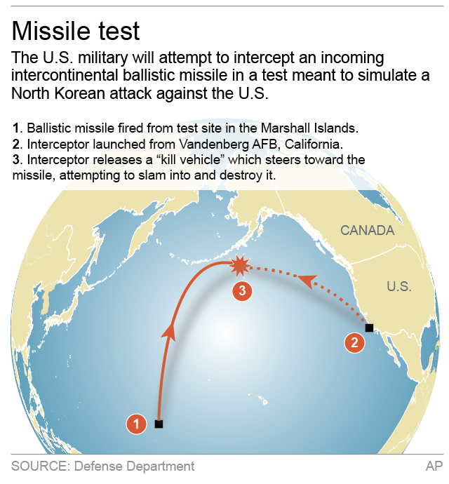 icbm-test-graphic