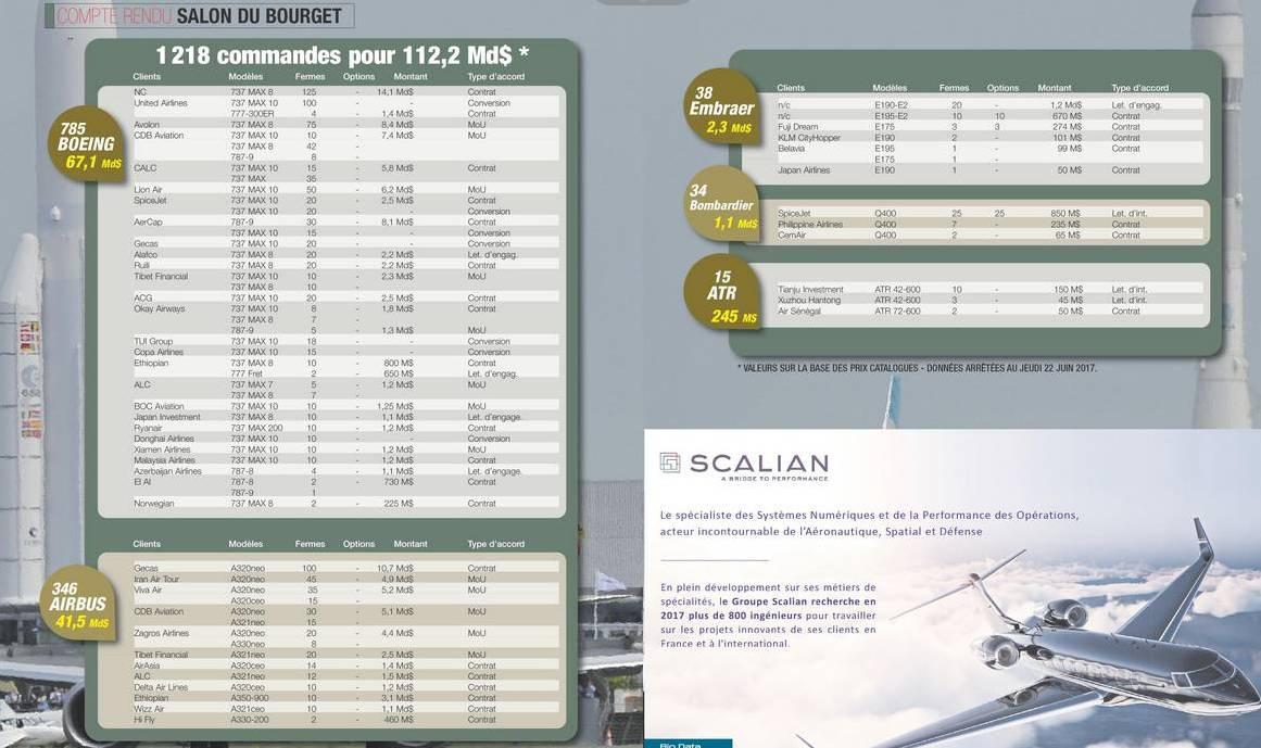 Итоги авиасалона в Ле Бурже в инфографике