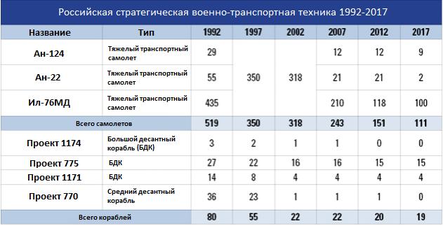 Russian Transport Aircraft fleet (VTA) - Page 4 4444576_800