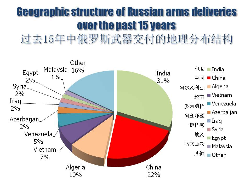 translated_Pukhov_Russia in the World Arms Trade[2]