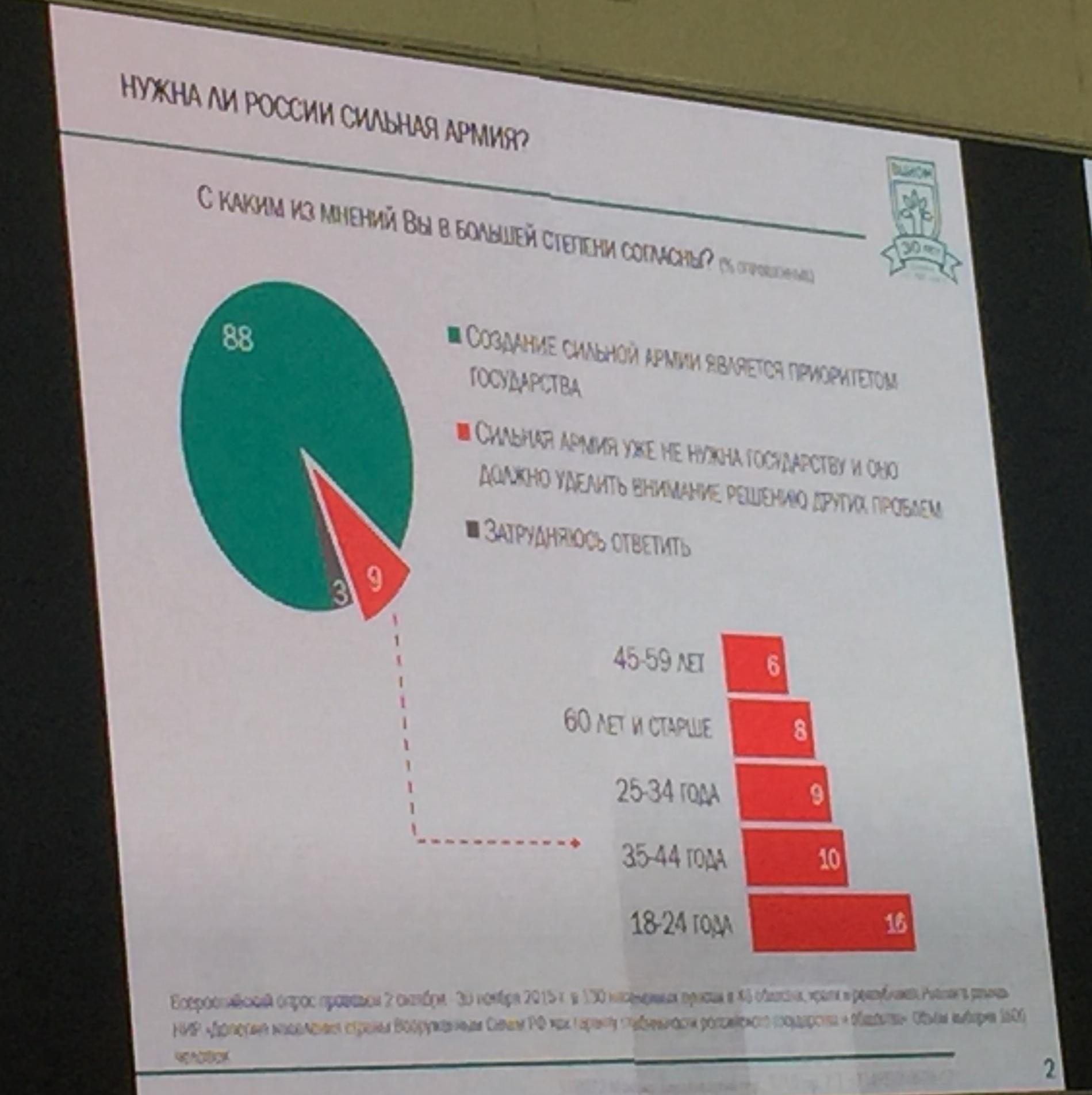 Российская армия и ОПК в зеркале социологии