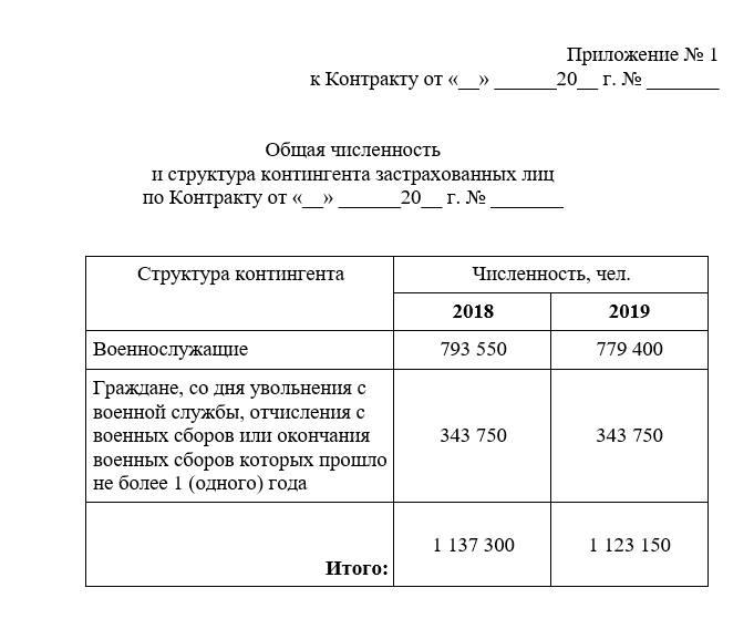 Статистика численности и смертей военнослужащих Вооруженных Сил России