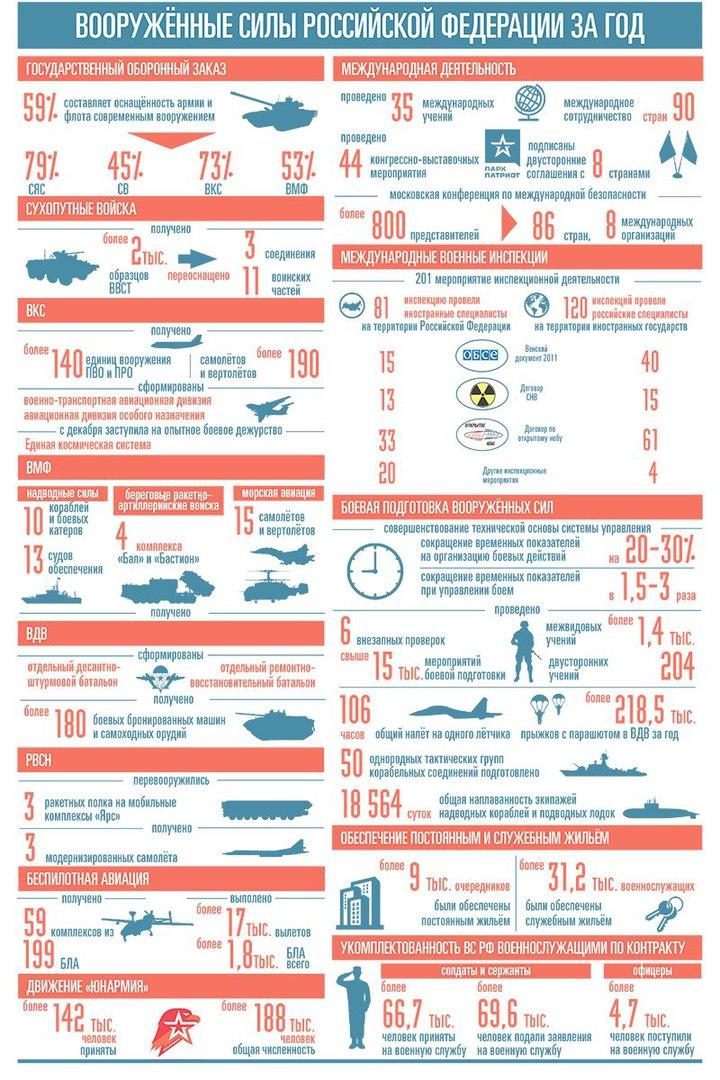 Вооруженные Силы Российской Федерации в 2017 году