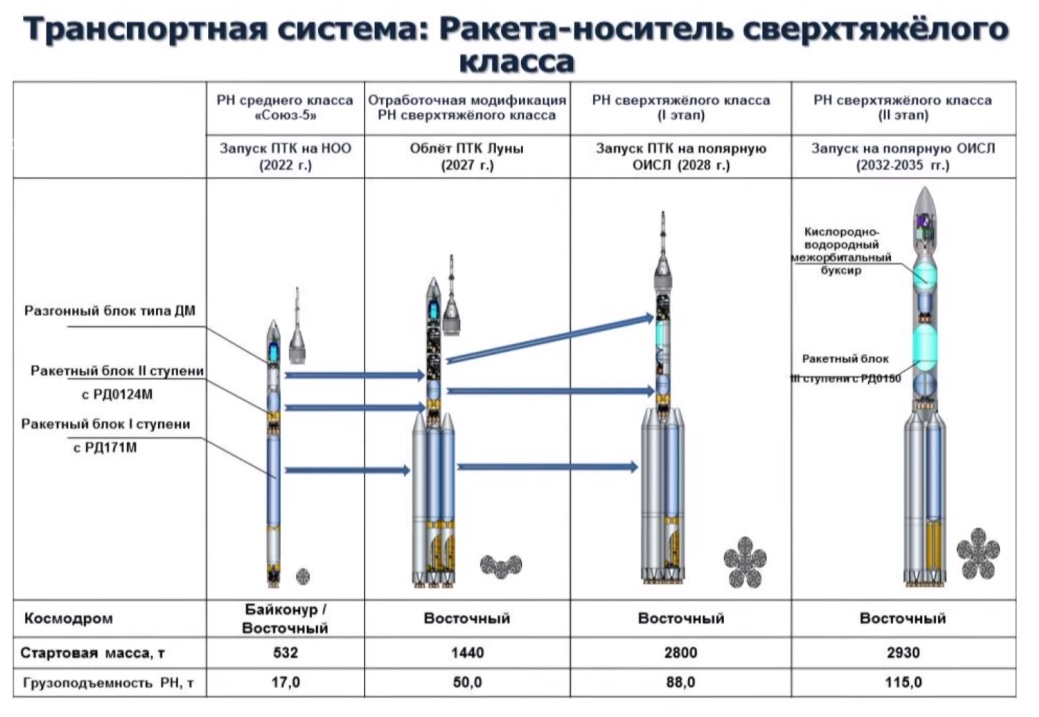 Russian Launch Vehicles and their Spacecraft: Thoughts & News - Page 12 5352378_original