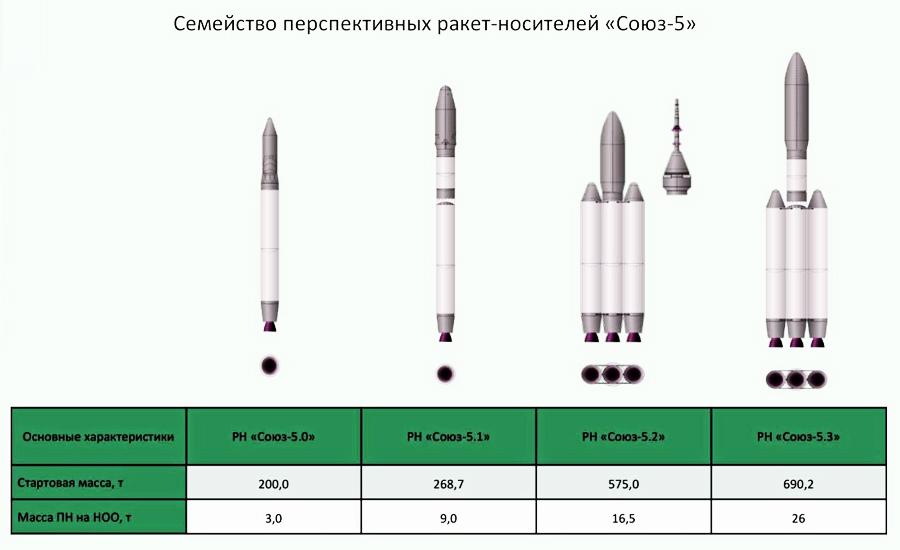 Одобрен эскизный проект ракеты-носителя «Союз-5»