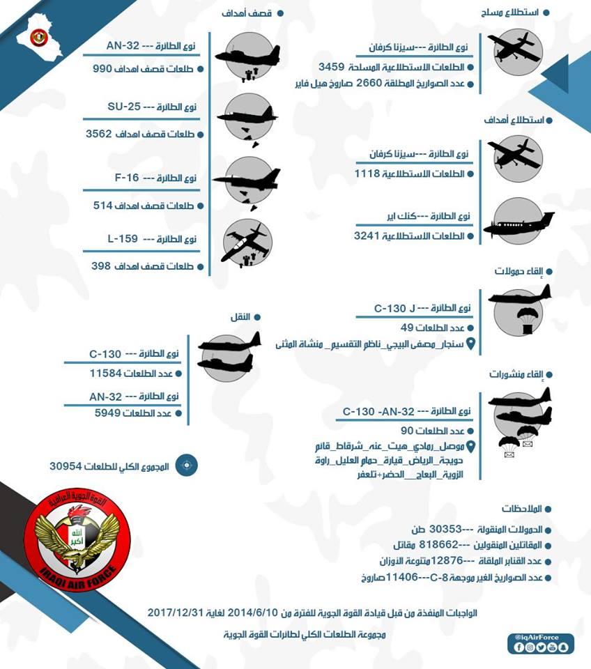 Статистика боевого применения ВВС Ирака