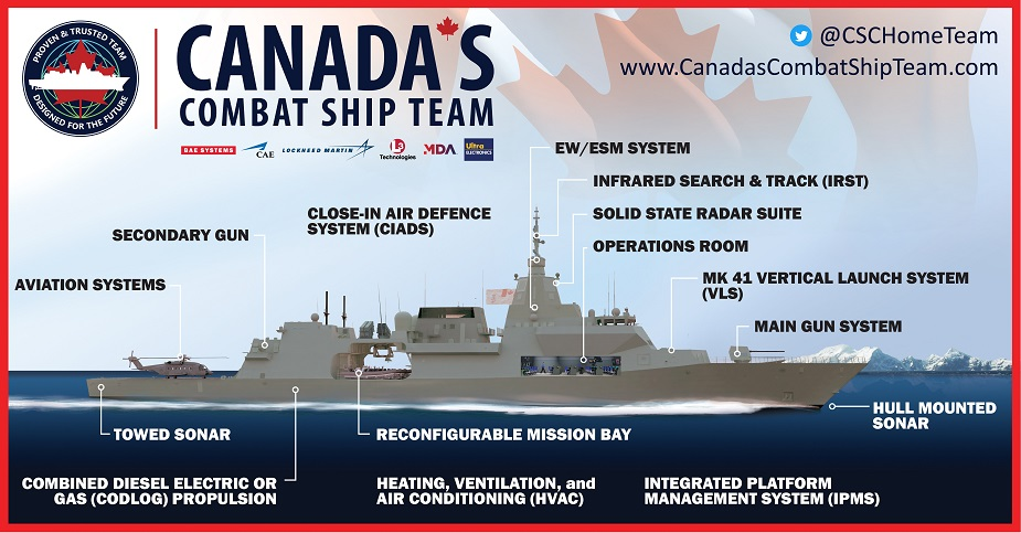Canadas_Combat_Ship_Team_unveils_comprehensive_CSC_solution_1