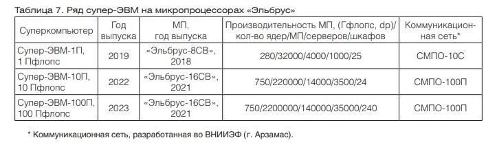 В России создается первый крупный суперкомпьютер на отечественных процессорах серии «Эльбрус» «Эльбрус16СВ», «Эльбрус», суперкомпьютера, производительности, будет, Intel, которая, создание, процессоре, будут, суперкомпьютер, микропроцессоров, проекта, производства, использованием, суперЭВМ, суперкомпьютеров, процессоры, поддержка, компилятора