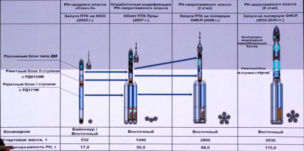 Утвержден план-график создания российской ракеты-носителя сверхтяжёлого класса