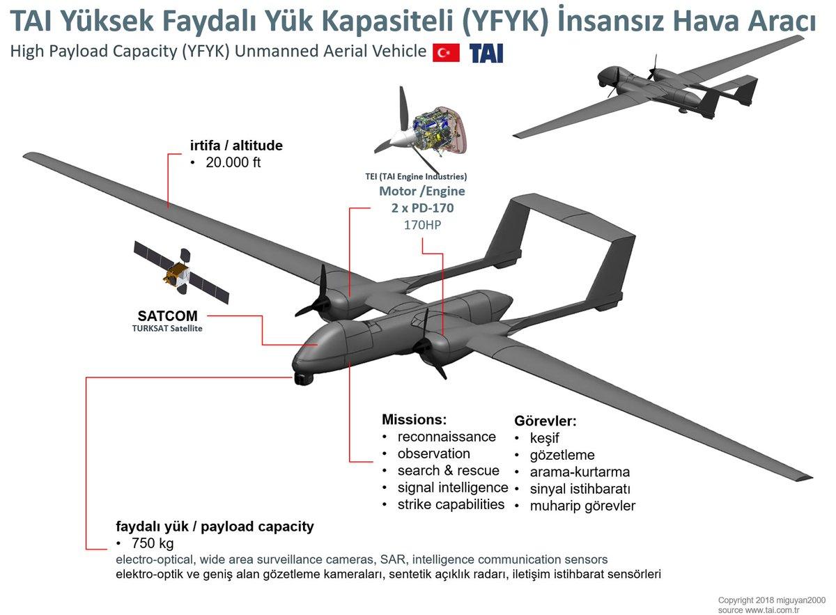 Первый опытный образец турецкого беспилотного летательного аппарата YFYK летательного, Faydalı, беспилотного, турецкого, Kapasiteli, аппарата, двухдвигательного, Yüksek, обозначается, массу, нового, ANKA2, большого, также, полезной, образца, входящим, разработанными, мощностью, состав