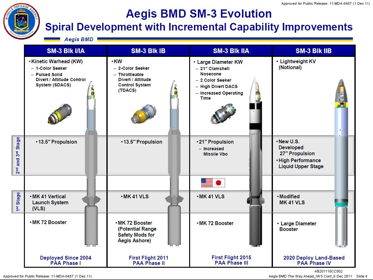 Создание нового дальнобойного варианта американской корабельной ракеты SM-6 Block, ракеты, Standard, может, оснащением, Raytheon, ракета, серии, корабельной, целям, двигателя, также, Ракета, обозначенного, новой, модернизации, поражать, новым, целей, воздушным