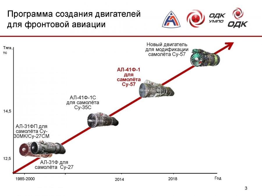 """Двигатель """"первого этапа"""" АЛ-41Ф-1 для истребителя Су-57 запущен в серийное производство"""
