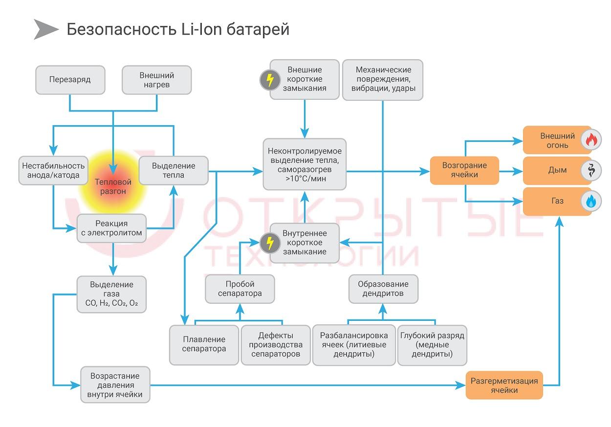 Литий-ионная аккумуляторная батарея стала причиной пожара на атомной Li