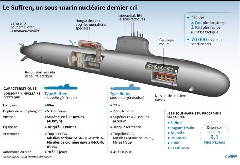 فرنسا تطلق الغواصة الهجومية النووية Suffren بحضور ماكرون 7073460_original