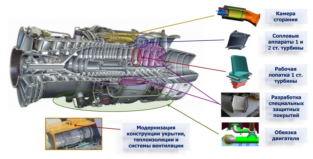 ГТД-110М