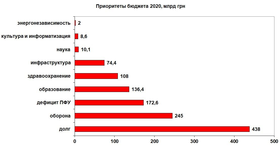 УкрБюджет