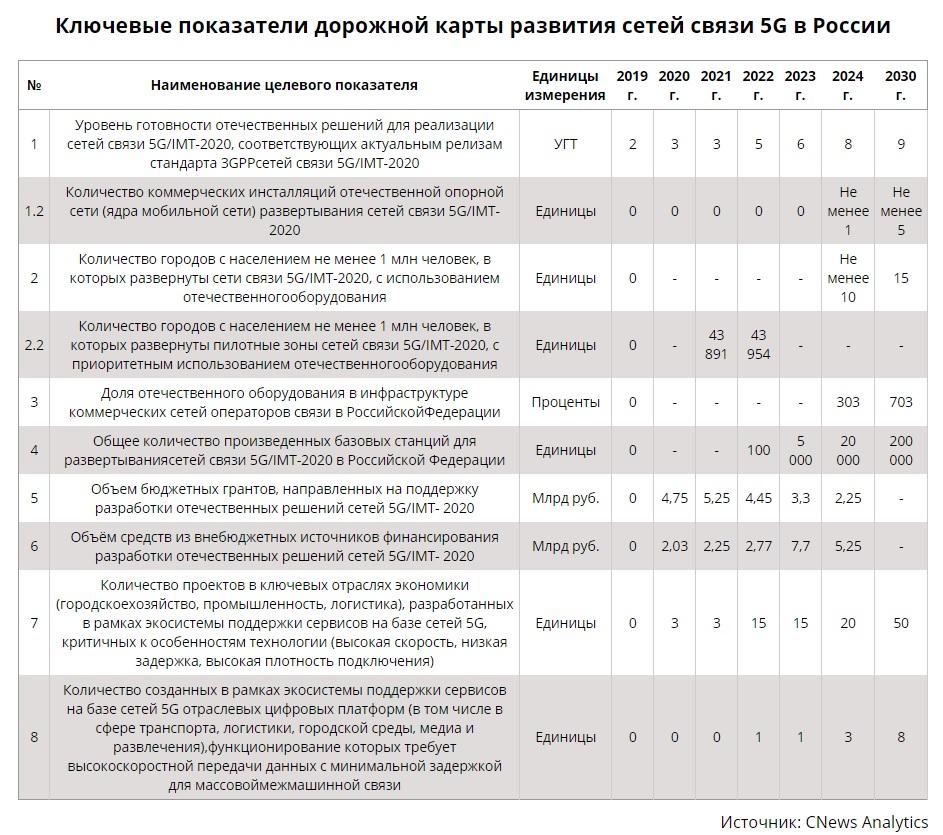 Планы создания российского оборудования 5G 5g