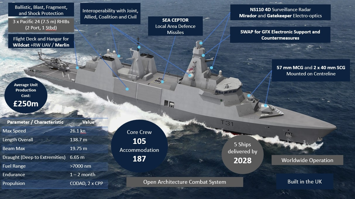 T31-RN-Capability-Diagram_Unclassified