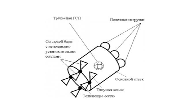 Ракетный комплекс противоракетной и противокосмической обороны большой