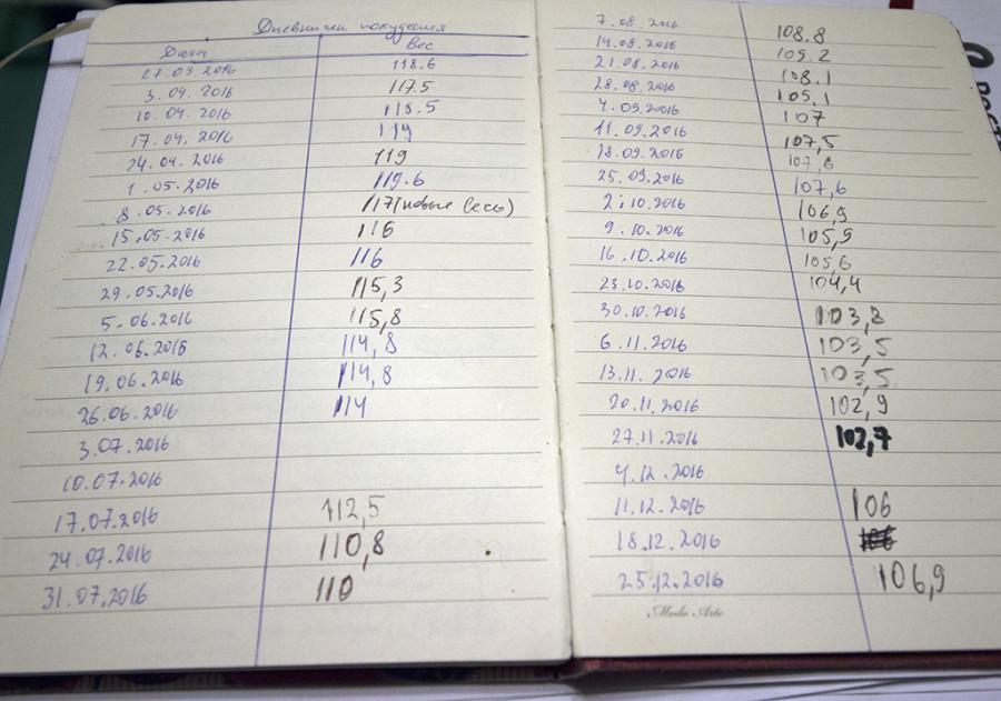 дневник похудения