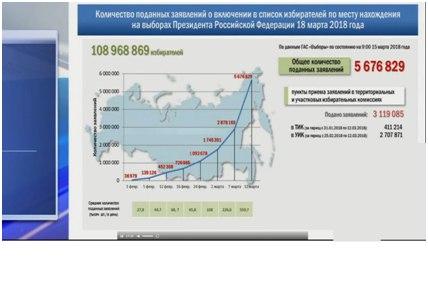 ЦИК России vs ЦИРК Навального. Честные выборы против навальнятины 61398_original