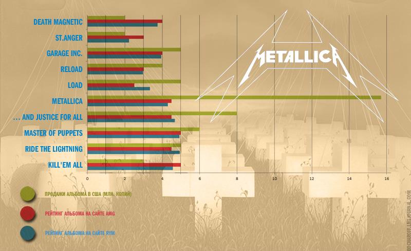 Metallica-(Chart)