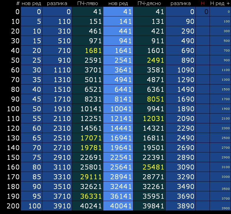 01 - Ulam chart 41 - 40241