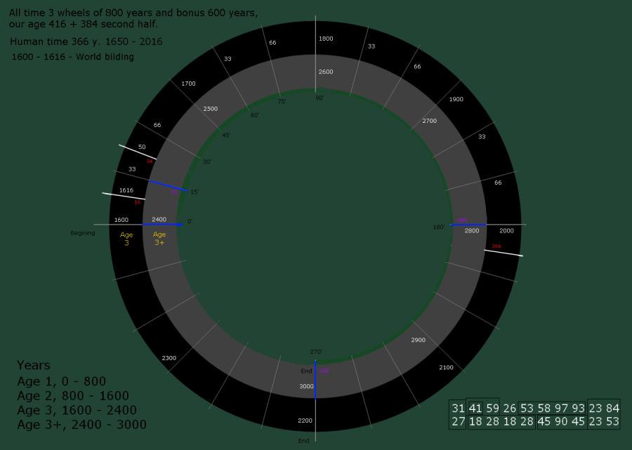 01 - weel of time cvbnn