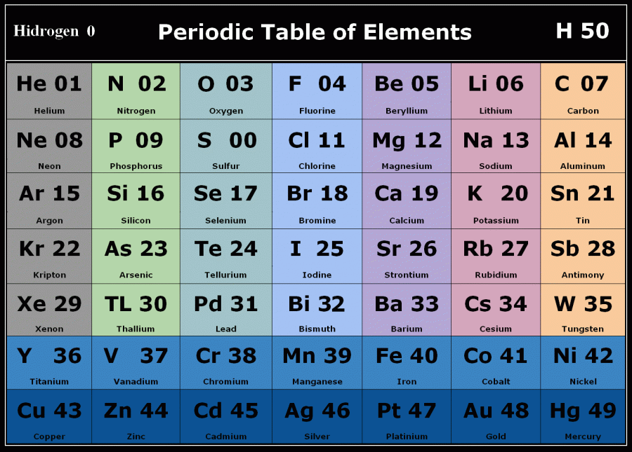 03 - 1 Periodic Table, real elements