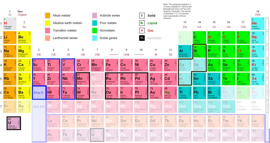 03 - 3 Periodic_Table