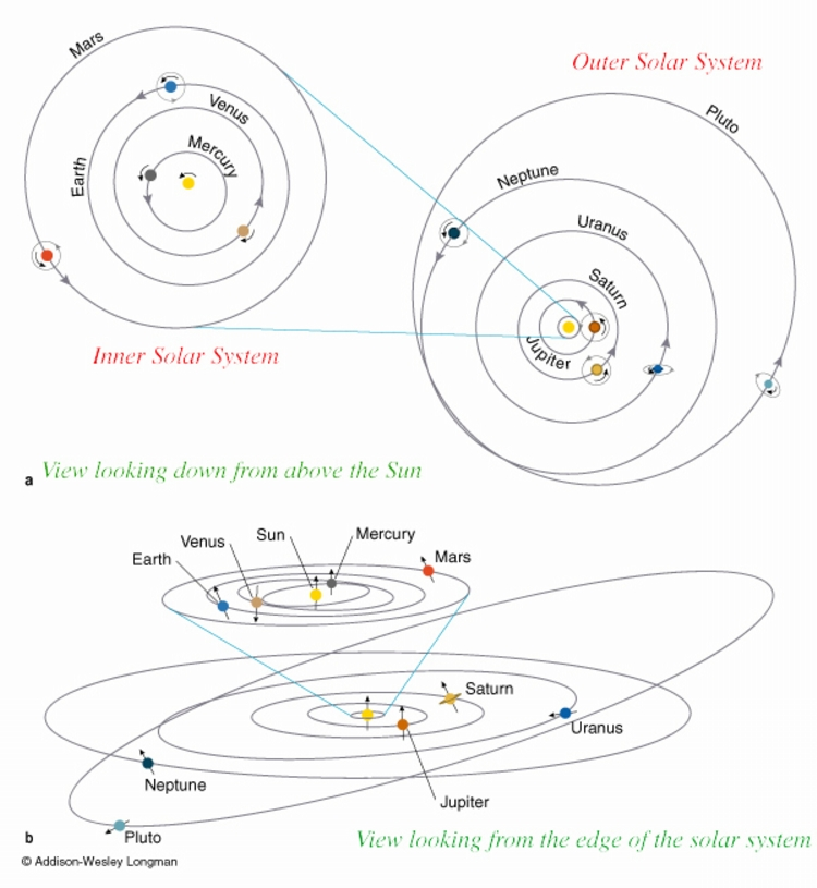 10 - pluto_orbits_big
