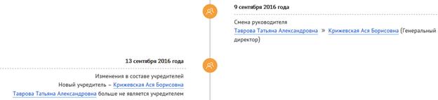 https://checko.ru/company/voskresenye-1137847506598