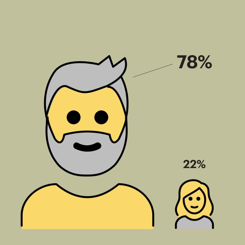 78% лауреатов «Большой книги» — мужчины, 22% — женщины