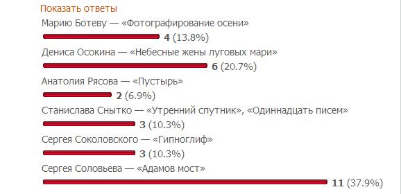 шорт лист Премия Андрей Белого 2013