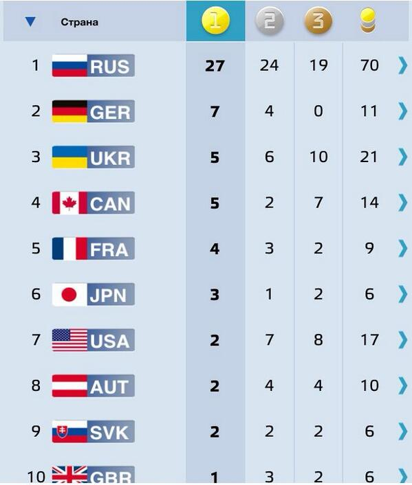 70 Медалей на счету России