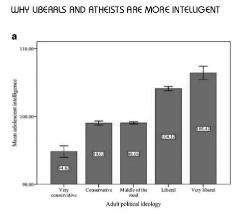 Интеллект и полит. взгляды