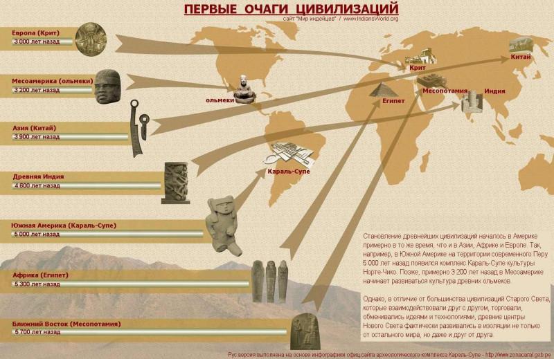 """Дожившие до нас """"изначальные"""" цивилизации — это только Индия да Китай. Ни Россия, ни условный запад тут вообще никак не числятся."""