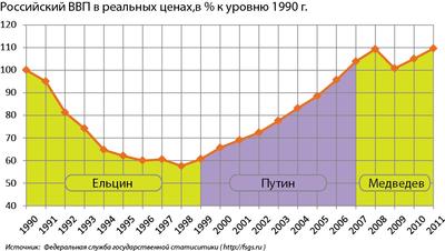 400px-ВВП_РФ_с_1990_по_2011_гг