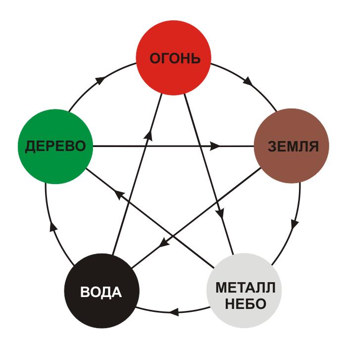 Взаимодействие 5 элементов в У-син