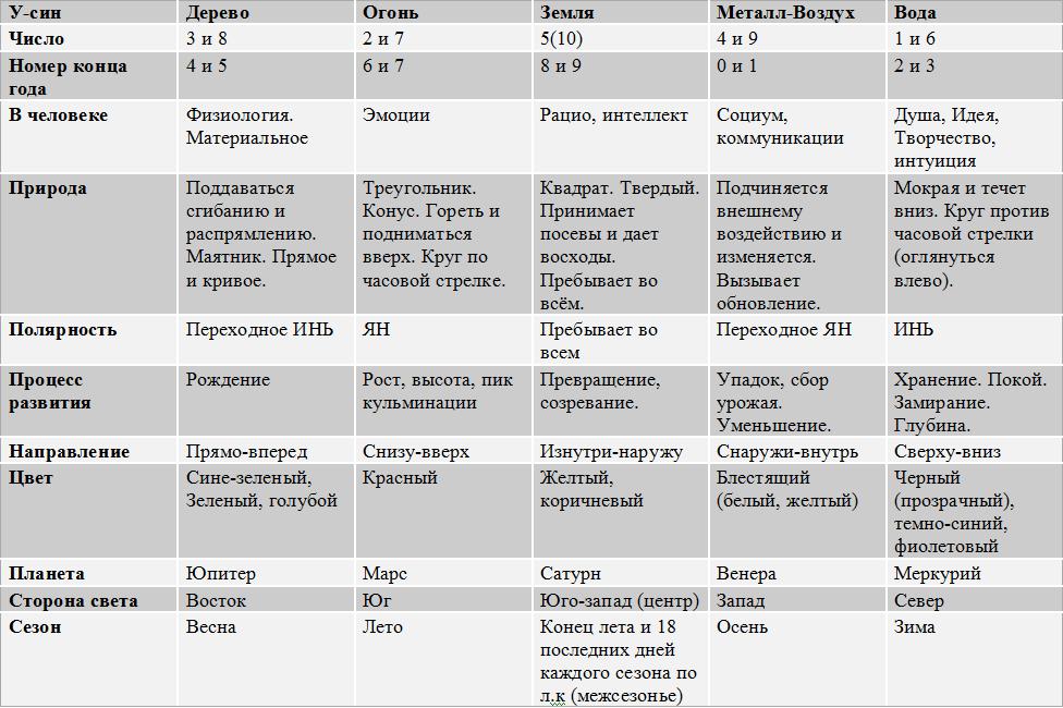 Таблица пяти элементов