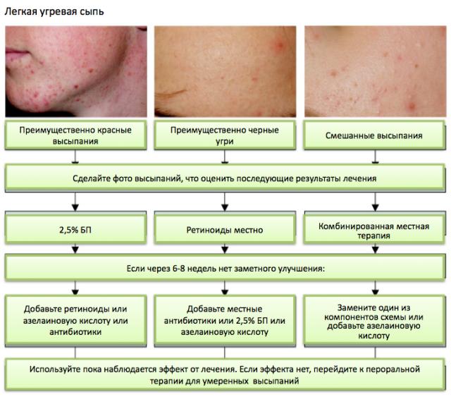 Схема лечения кожи лица