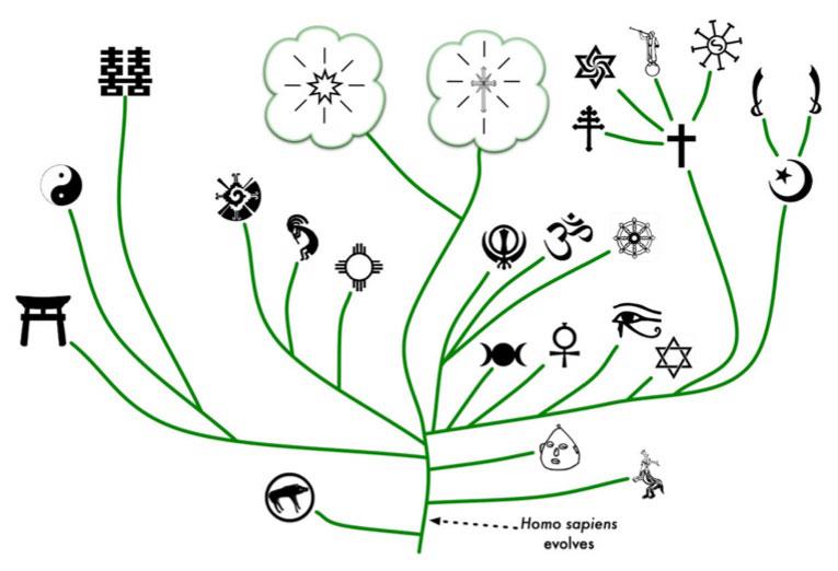 Филогенетическое древо религиозной мысли
