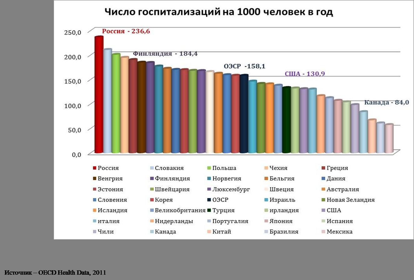 Частота госпитализаций в разных странах