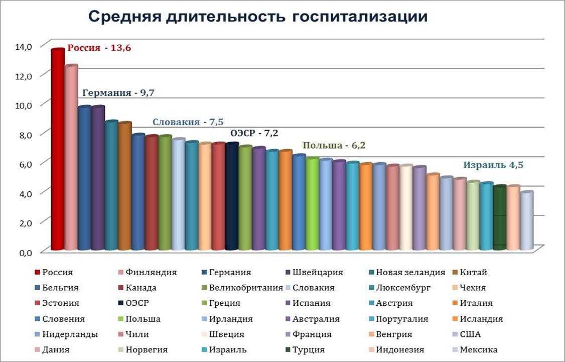 Средняя длительность госпитализаций в разных странах